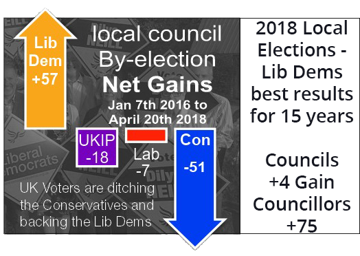 by-election net gains - Jan 16 > May 18