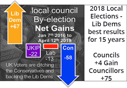 2018 was another great year for the Lib Dems but we have been winning since 2016