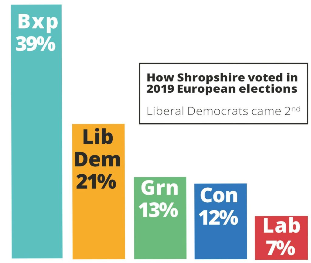 2019 European election result in Shropshire