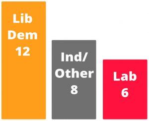 Lib Dems are the largets opposition group on Shropshire Council
